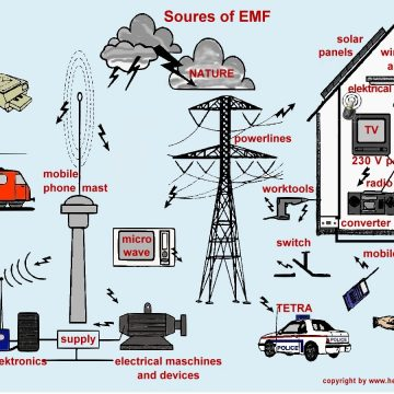 Now a distributor of Magnitude Jewelry to combate EMFs